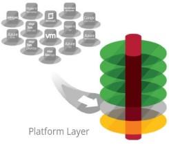 Platform layer