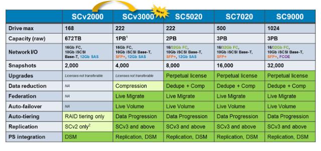 La famille SCv3000 de Dell